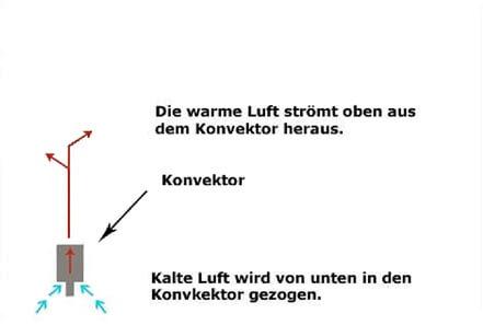Erklärbild - Konvektionsprinzip - so funktioniert ein Konvektor!